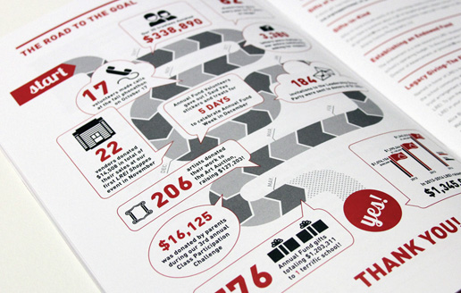 How to use an infographic in an annual report