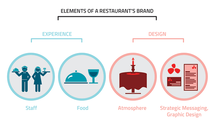 An infographic chart of restaurant branding elements.
