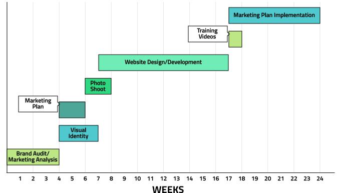 timeline branding process design concept planning