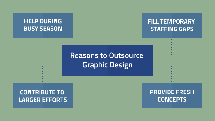 Reasons to Outsource Graphic Design