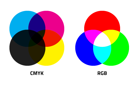 Hey Lou What S The Difference Between Cmyk And Rgb