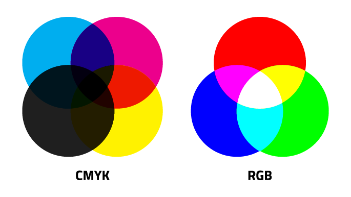 Hey Lou Whats The Difference Between Cmyk And Rgb Trillion Creative