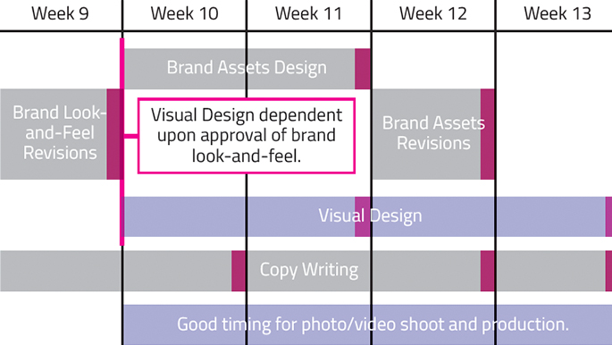 How Many Rounds Of Revisions Should Your Graphic Design Company